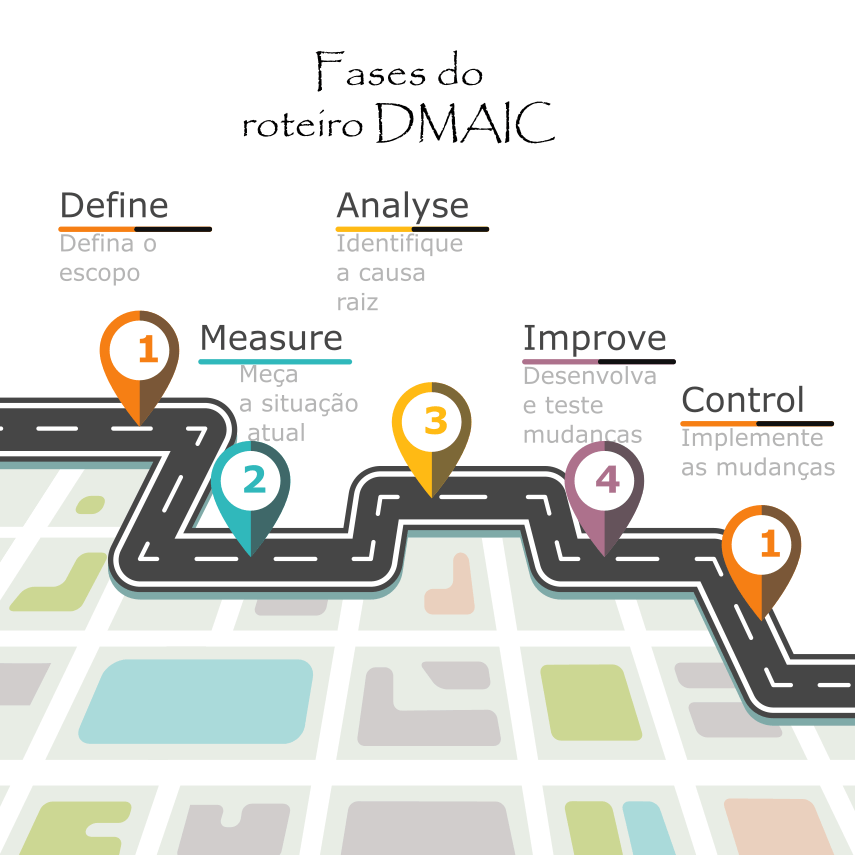 Roteiro Dmaic on lean six sigma dmaic