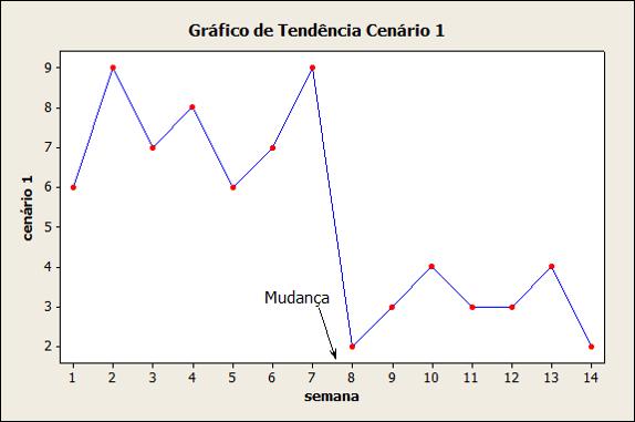 mudança vs melhoria- fig2