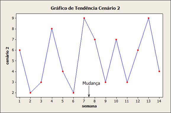 mudança vs melhoria- fig3