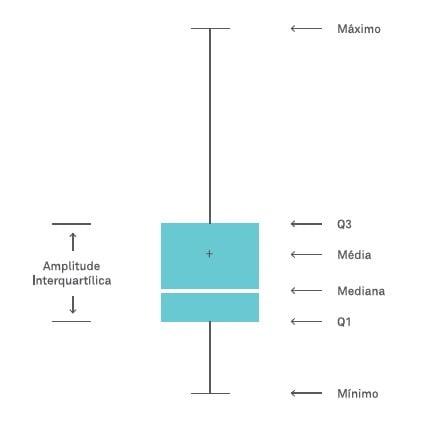 Box plot como analisar e interpretar esse grfico exemplo de box plot com o resumo de cinco pontos ccuart Gallery